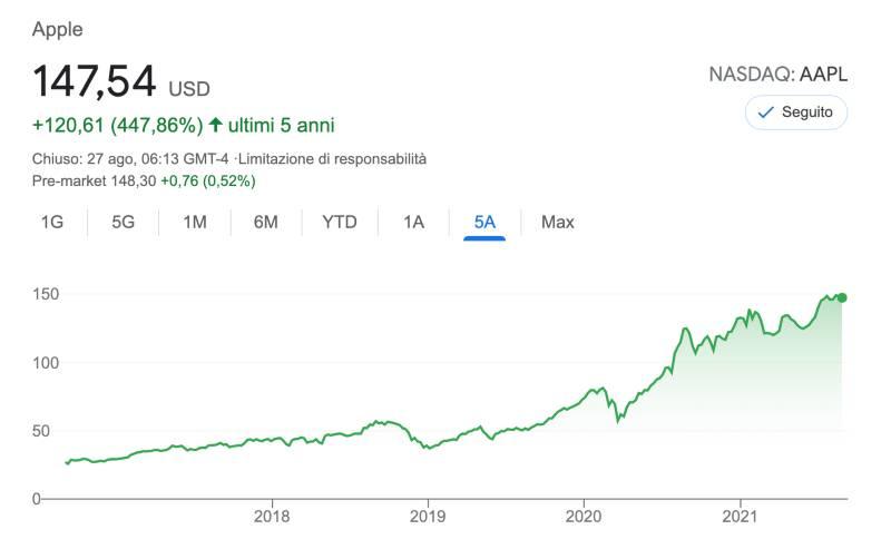 Azioni da Comprare per Investire nel 2022 e Tenere Per Anni per Warren Buffett