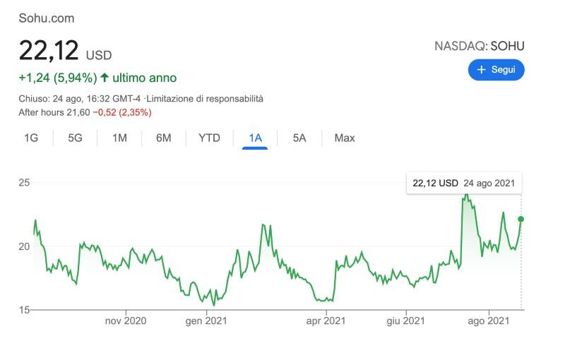 migliori titoli cinesi da comprare per investire