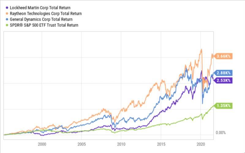 Migliori Azioni di Industria di Armi e Aereospaziali da Comprare per Investire