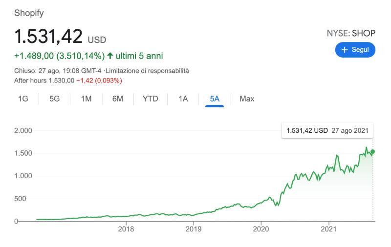 Azioni Shopify Conviene comprare per investire?