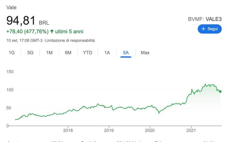 Migliori Azioni di Materie Prime su cui Investire con l'Aumento dei Prezzi