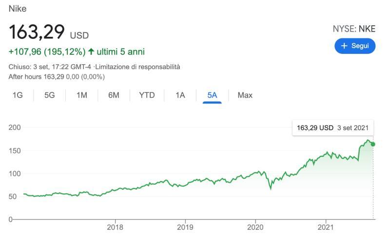 conviene comprare azioni nike?